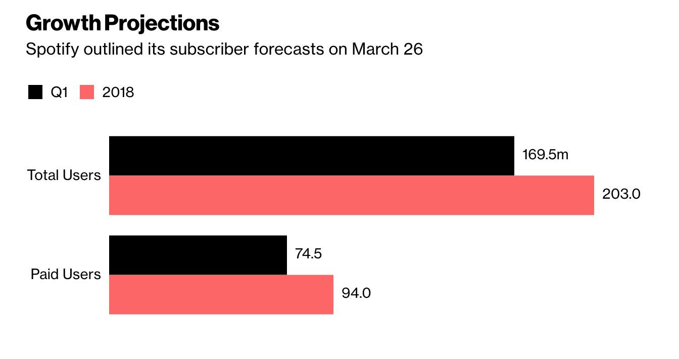 Spotify planea grandes cambios en su aplicación móvil