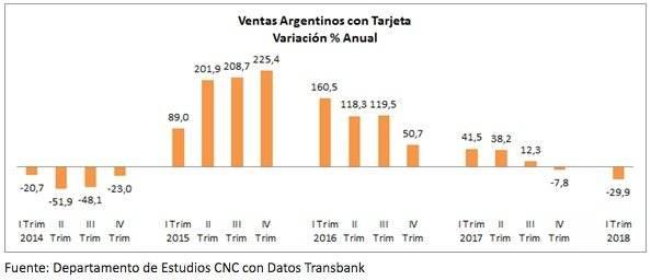 Compras tarjetas argentinos