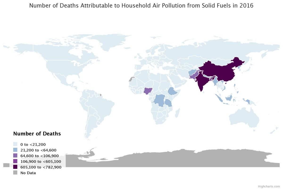 Muertes por aire casero