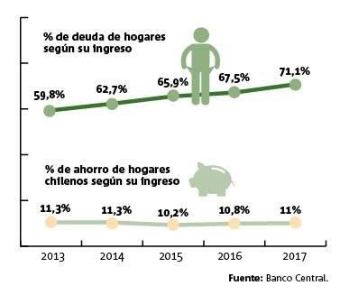 Deuda ahorro hogares chilenos