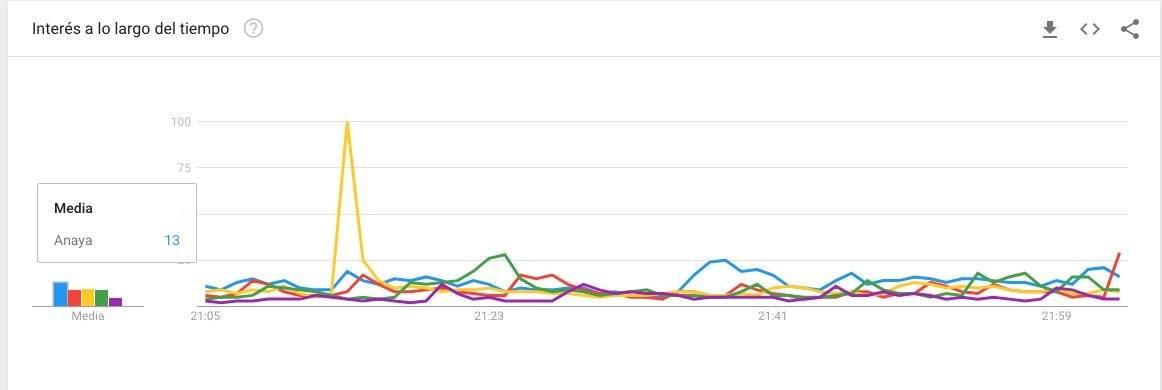 Anaya Google Trends