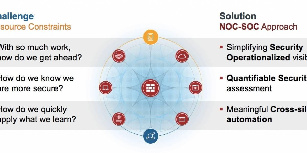 Fortinet ofrece una solución integrada NOC-SOC para automatizar los procesos de TI y la respuesta de seguridad