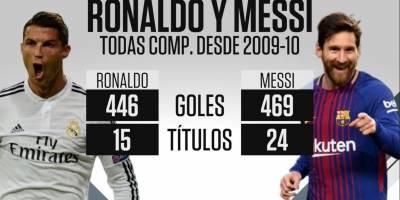 Comparación entre Cristiano y Messi