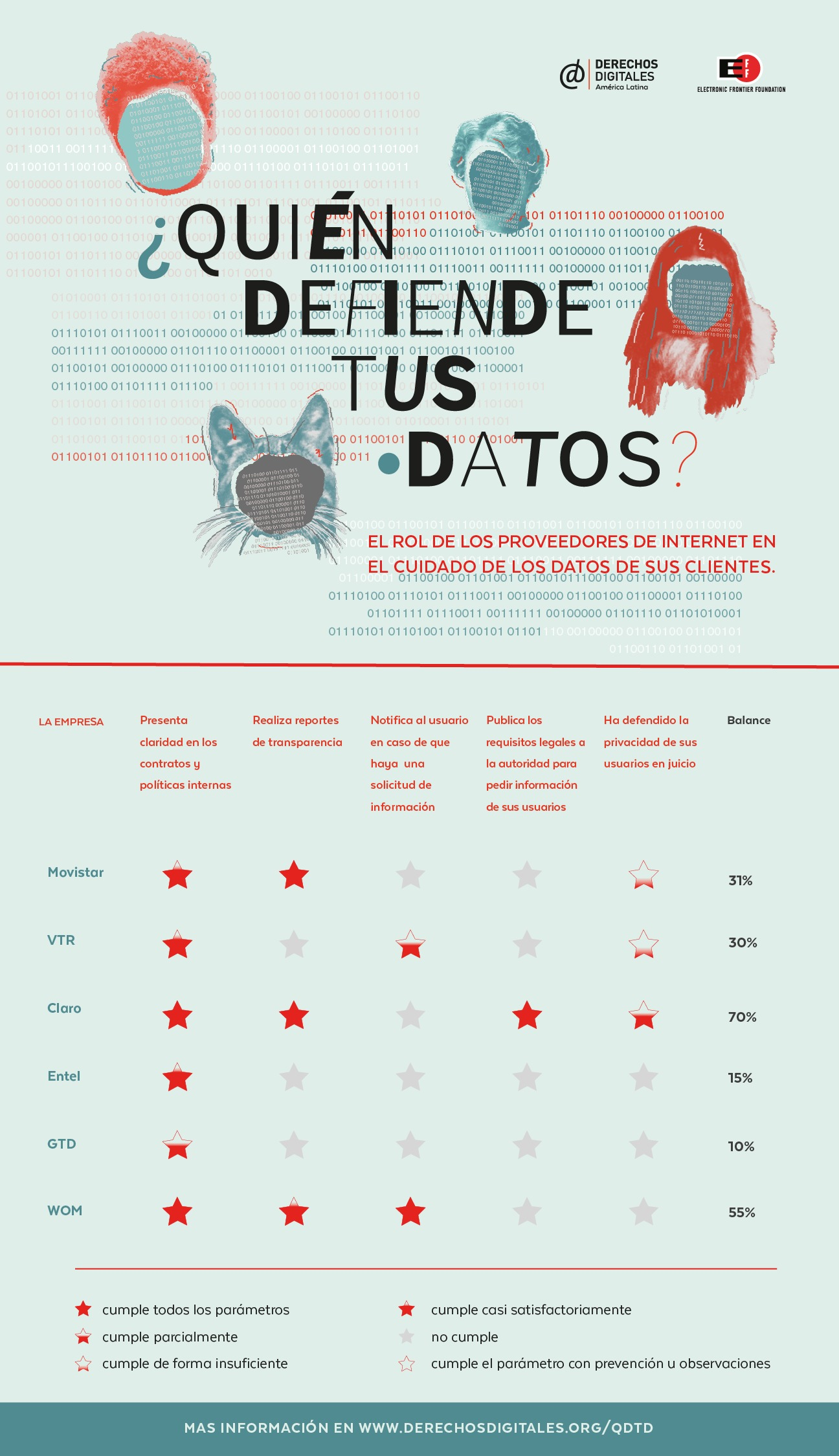 Quien defiende tus datos