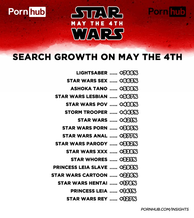 Pornhub Star Wars Day 2018