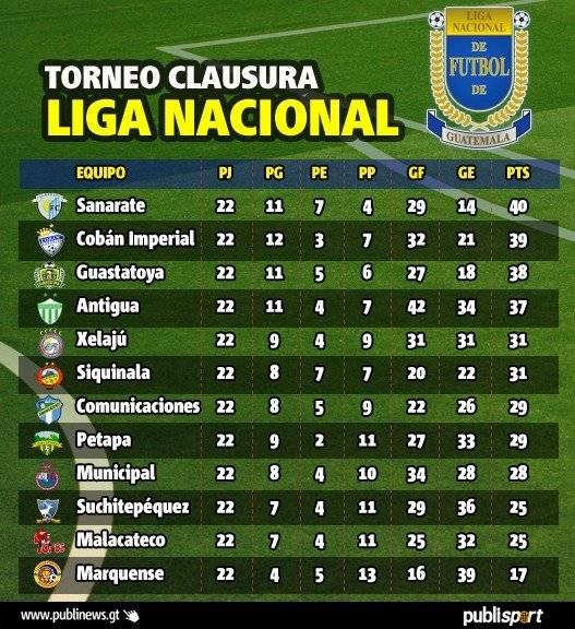 Así quedó la tabla final del Torneo Clausura 2018