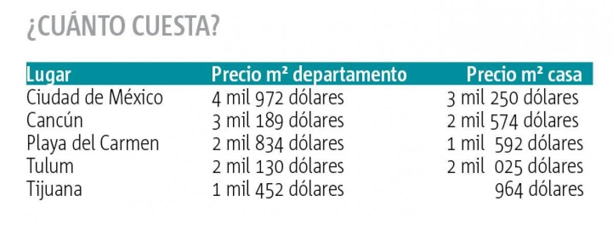 Las ciudades mexicanas con más inmuebles en dólares