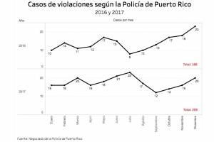 No confían en datos de violencia contra la mujer (gráfica 1)