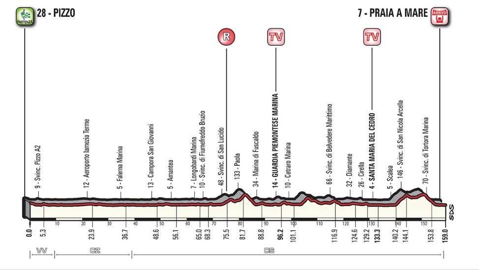Altimetría etapa 7 del Giro