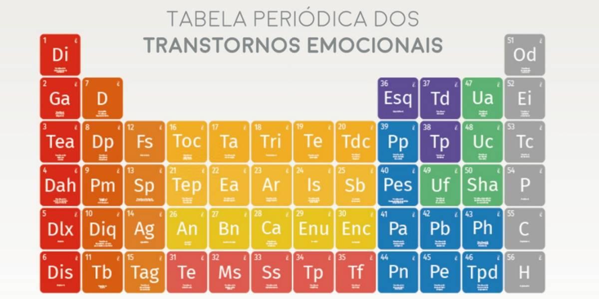 'Tabela periódica' ajuda a identificar transtornos emocionais