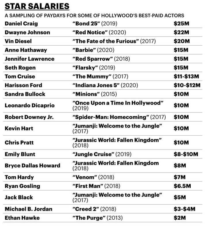Lista actores mejor pagados