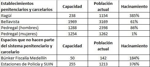 Cuadro hacinamiento Medellín