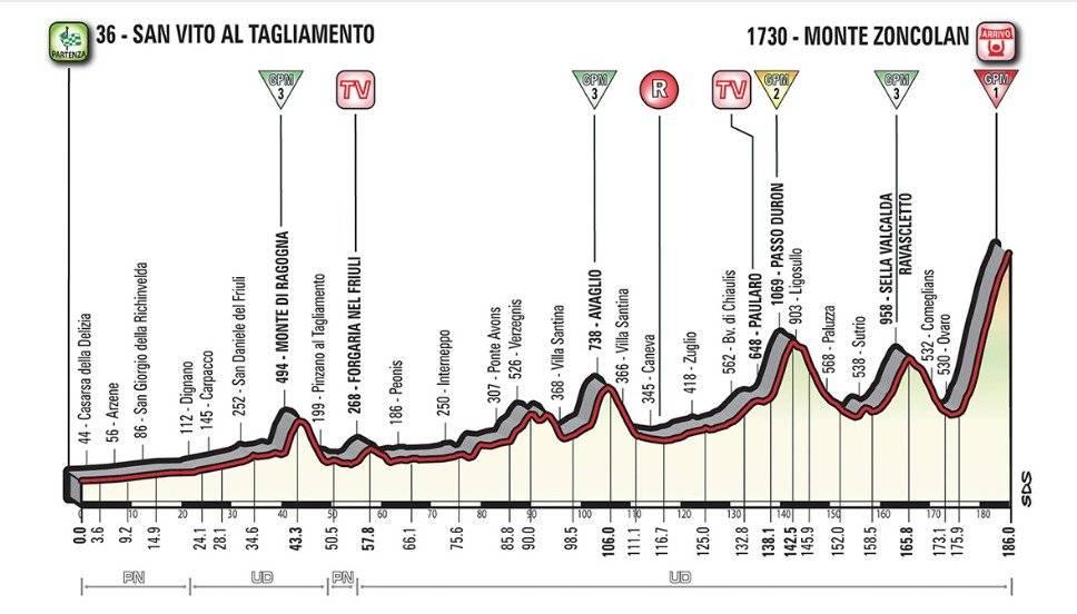 Etapa 14 del Giro de Italia