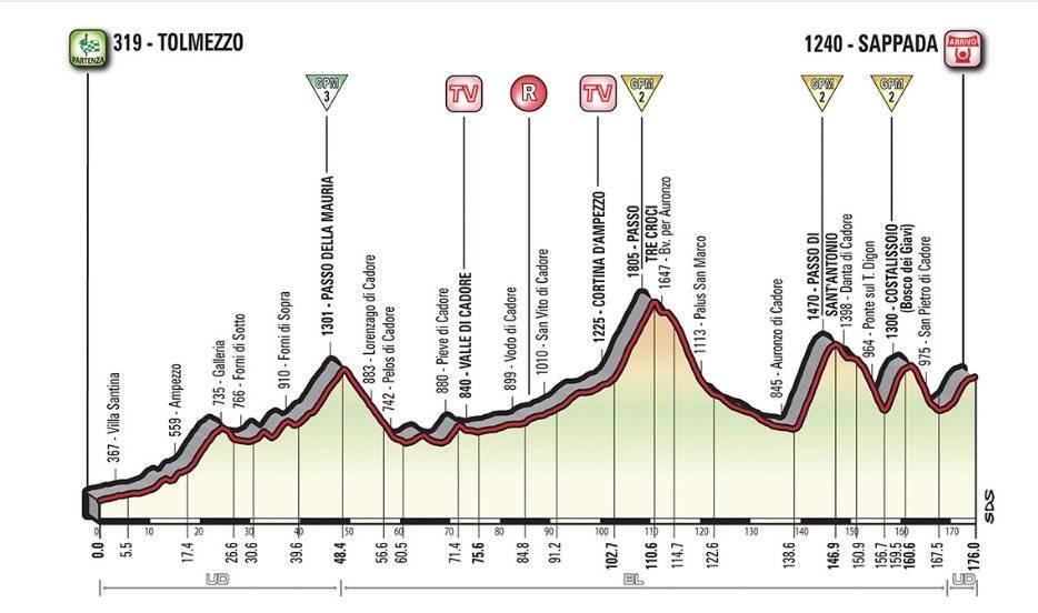 Etapa 15 del Giro de Italia