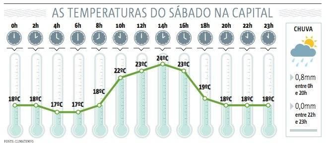 temperatura arte frio