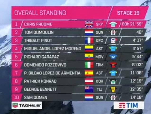 Clasificación general del Giro de Italia