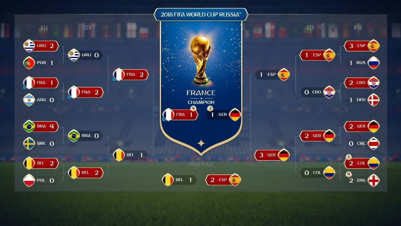 Cuadro final FIFA 18 WC