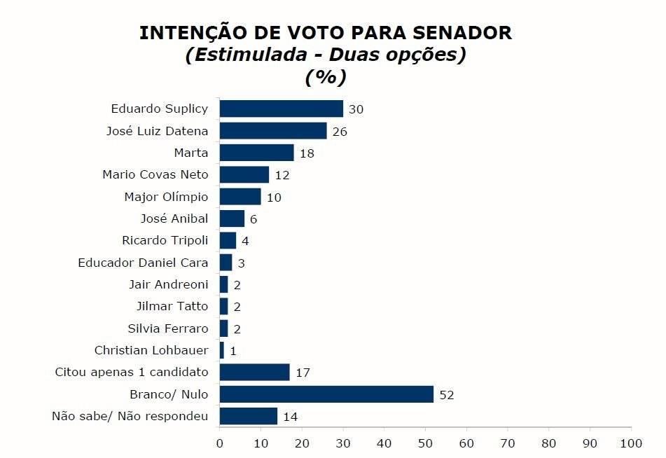 intensao de voto senado