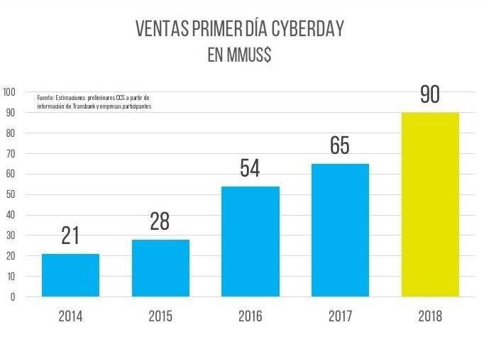 Ventas CyberDay 2018