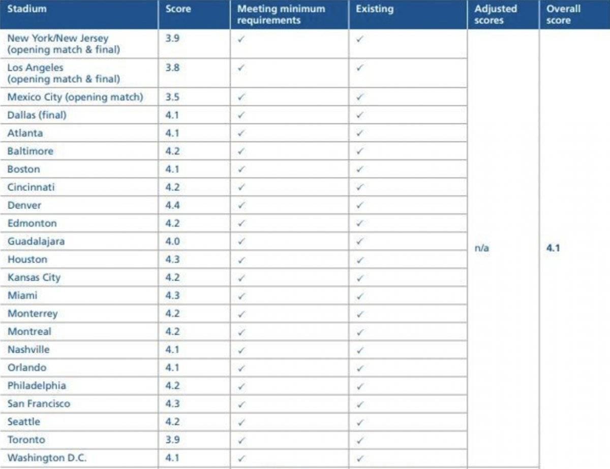 Lista de clasificación de los estadios