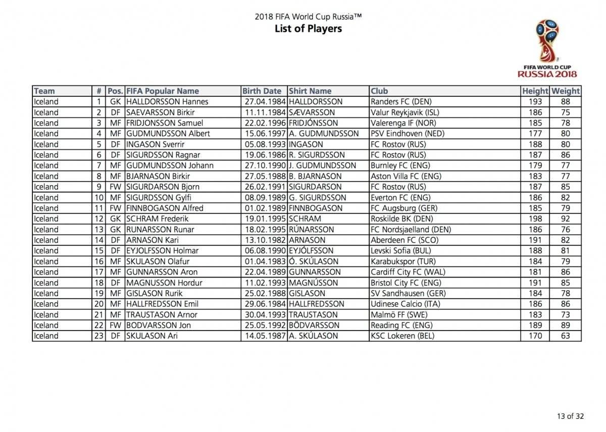 Lista oficial de las selecciones FIFA