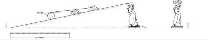 Diagrama del escenario de emplazamiento de pukao respaldado por el análisis de la forma de pukao y la física asociada al transporte de pukao .