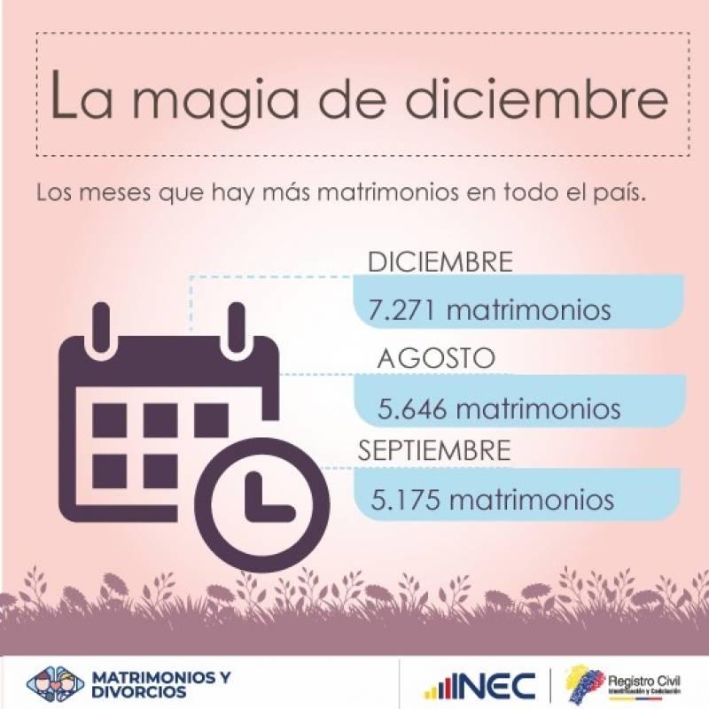 matrimonios en Ecuador INEC