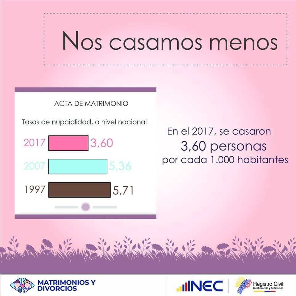 INEC matrimonios en Ecuador