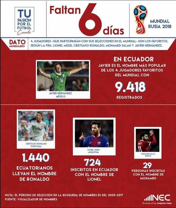 Datos del Mundial y Ecuador