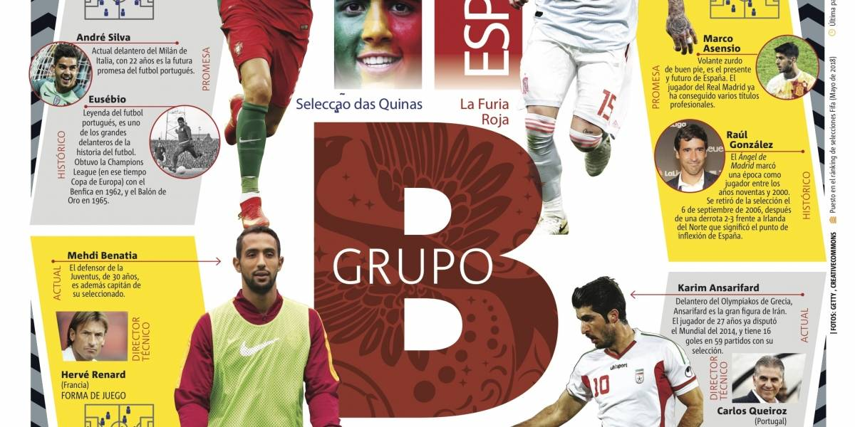 Grupo B de la Copa Mundial de la FIFA Rusia 2018