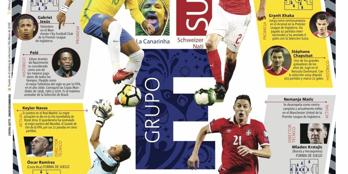 Grupo E de la Copa Mundial de la FIFA Rusia 2018