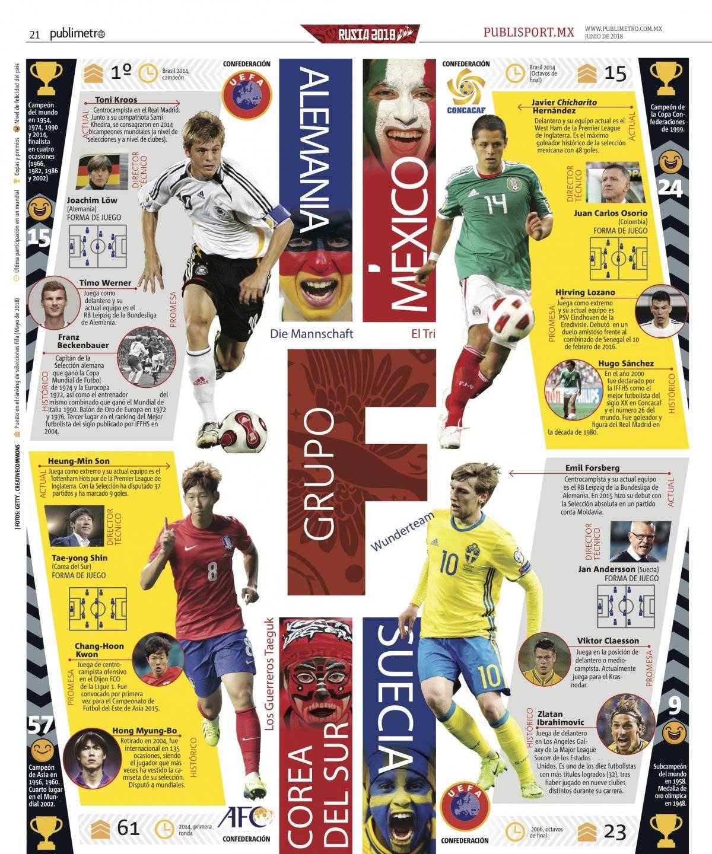 Grupo F de la Copa Mundial de la FIFA Rusia 2018