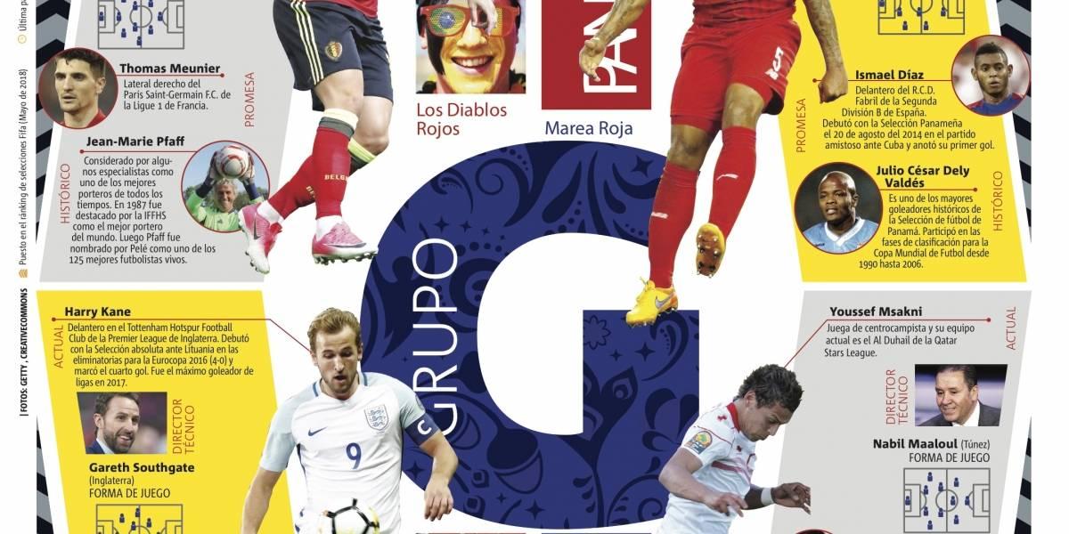 Grupo G de la Copa Mundial de la FIFA Rusia 2018