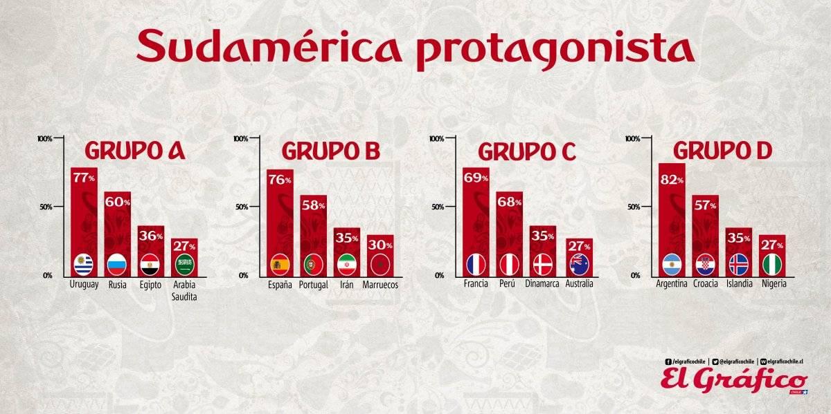 Grupos A