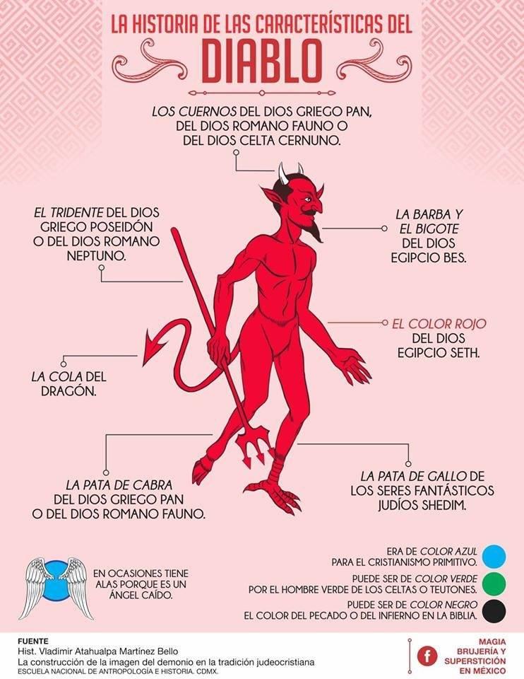 Grafica del Diablo