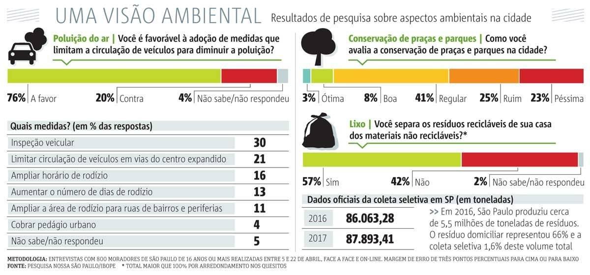 visao ambiental