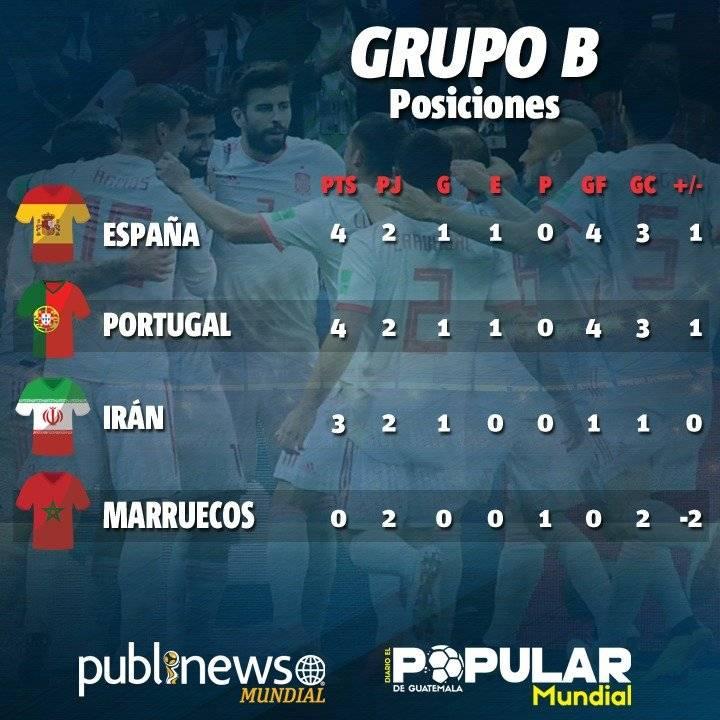Tabla de posiciones del grupo B