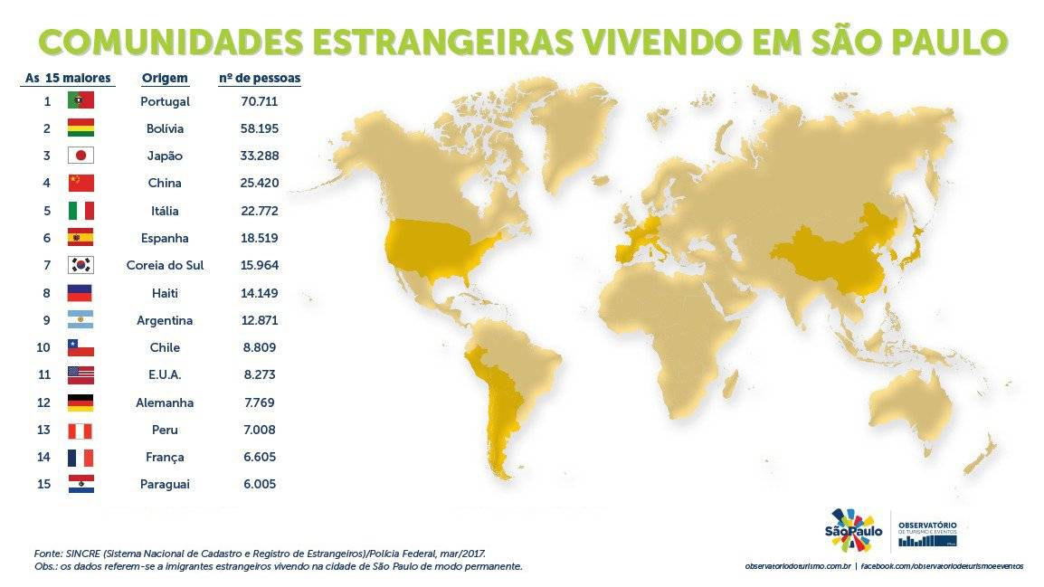estrangeiros imigrantes em São Paulo