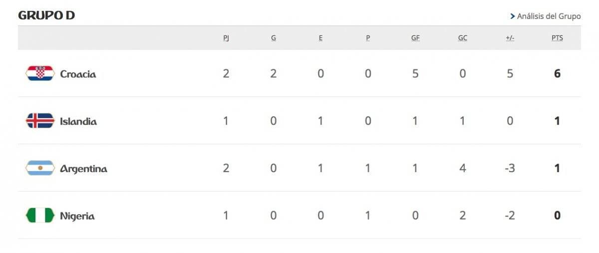 Así marcha la tabla del Grupo D de Rusia 2018 a la espera de los siguientes duelos: Nigeria-Islandia, Nigeria-Argentina e Islandia-Croacia / Foto: FIFA