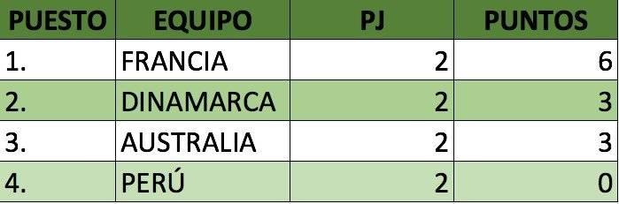 Posibilidades de Perú clasificar a octavos
