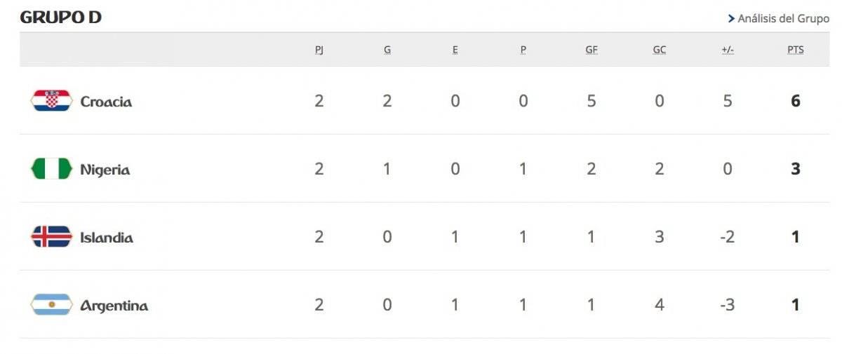 La tabla del Grupo D de Rusia 2018 tras las dos primeras fechas disputadas / Foto: FIFA