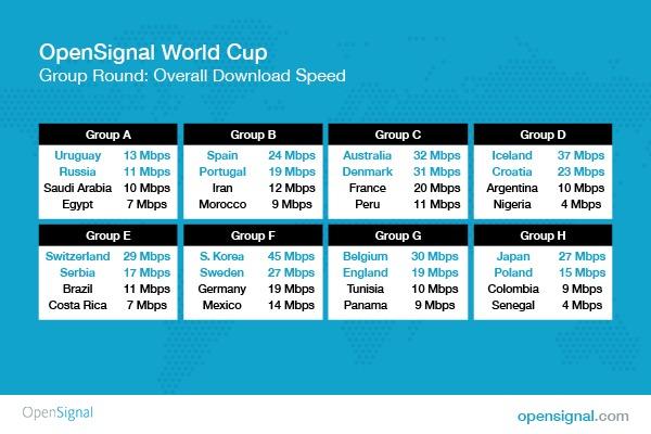 Estos países ganarían el Mundial si se basaran en la velocidad de su internet