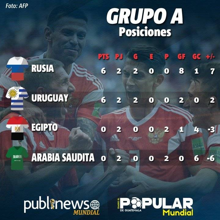 Tabla de posiciones del grupo A