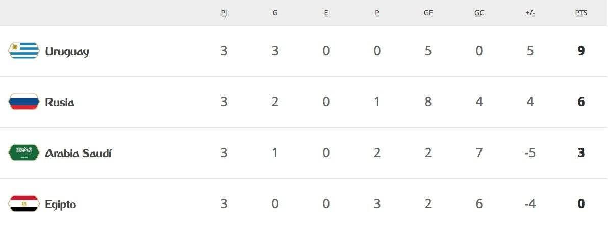 Así quedó la tabla del Grupo A / imagen: FIFA