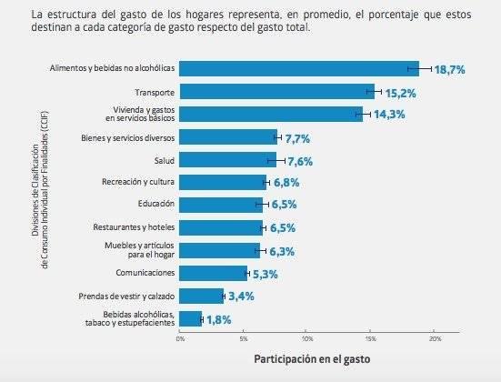 Hogares gastan en promedio más de un millón de pesos mensuales — VIDEO] INE