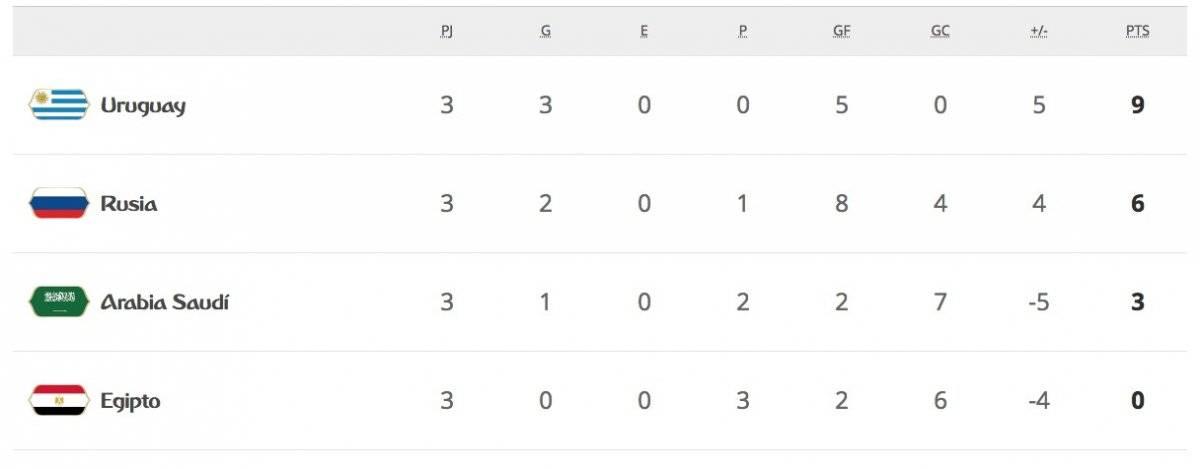 La tabla de posiciones del Grupo A