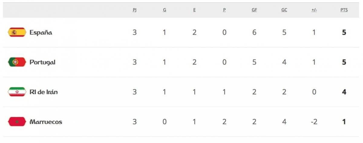 La tabla de posiciones del Grupo B