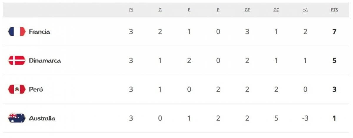 La tabla de posiciones del Grupo C