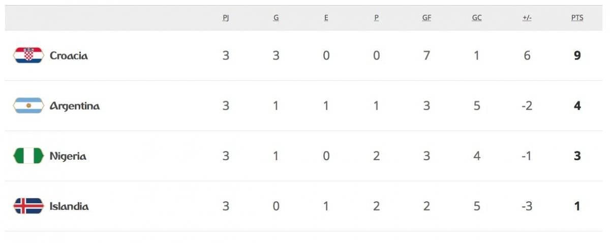 La tabla de posiciones del Grupo D