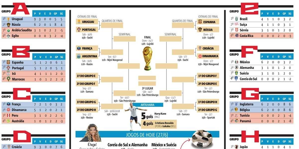 Copa do Mundo: tabela atualizada das oitavas para download